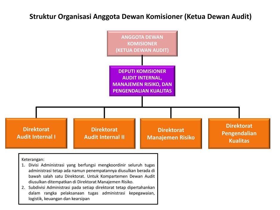 Struktur organisasi Otoritas Jasa Keuangan